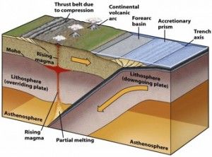 Anatomy of a Subduction Zone